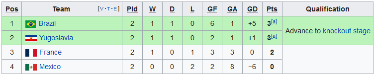 1954 World Cup Group 1