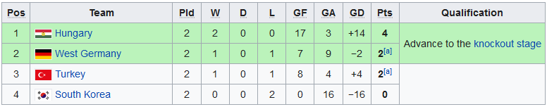 1954 World Cup Group 2