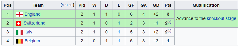 1954 World Cup Group 4