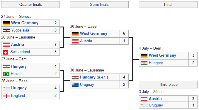 1954 World Cup knockout stage