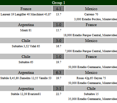 World Cup 1930 - Group 1