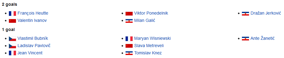 euro 1960 qualification top goalscorers