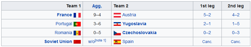 EURO 1960 - Quarter-finals table