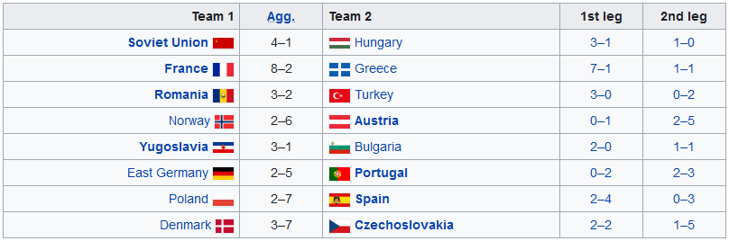 EURO 1960 - Round of 16 table