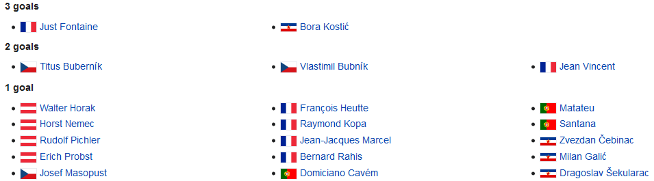EURO 1960 Quarter-Finals Top Goalscorers